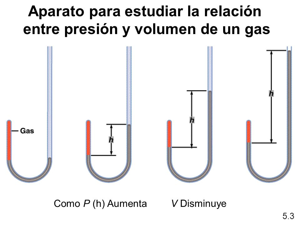Aparato para estudiar la distribución de la velocidad molecular 5.7 Moléculas lentas Moléculas rápidas Motor A la bomba de vacío Detector Alternador con rendija giratoria Horno Detector Moléculas con velocidad promedio