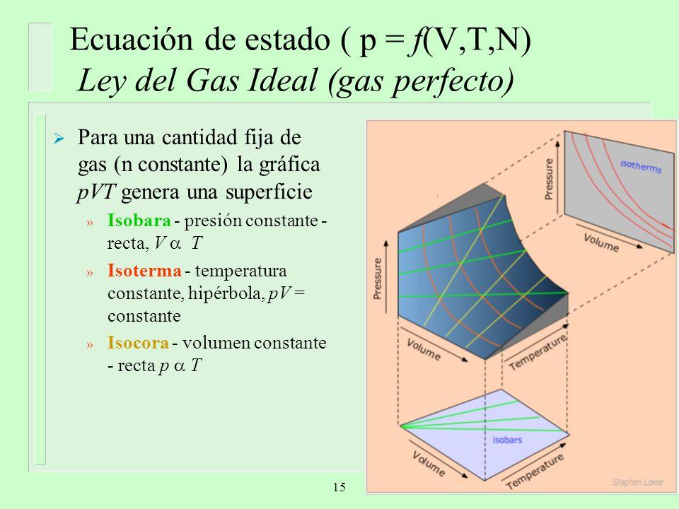Para una cantidad fija de gas (n constante) la gráfica pVT genera una superficie » Isobara - presión constante - recta, V T » Isoterma - temperatura c