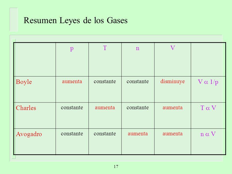Resumen Leyes de los Gases pTnV Boyle aumentaconstante disminuye V 1/p Charles constanteaumentaconstanteaumenta T V Avogadro constante aumenta n V 17
