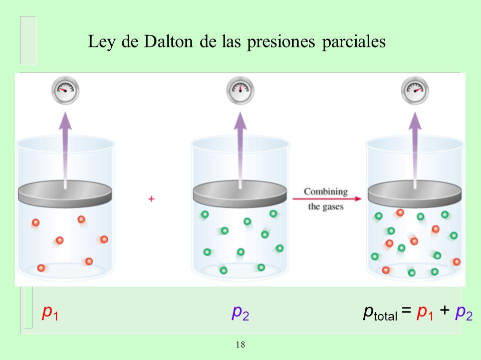 Ley de Dalton de las presiones parciales V y T son constantes p1p1 p2p2 p total = p 1 + p 2 18