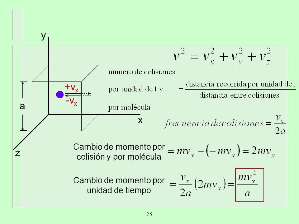 a +v x -v x z y x Cambio de momento por colisión y por molécula Cambio de momento por unidad de tiempo 25