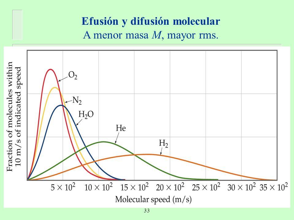 Efusión y difusión molecular A menor masa M, mayor rms. 33