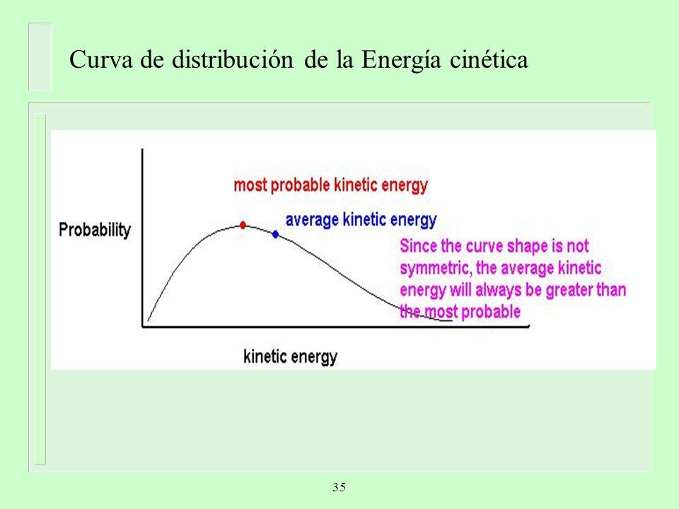 Curva de distribución de la Energía cinética 35