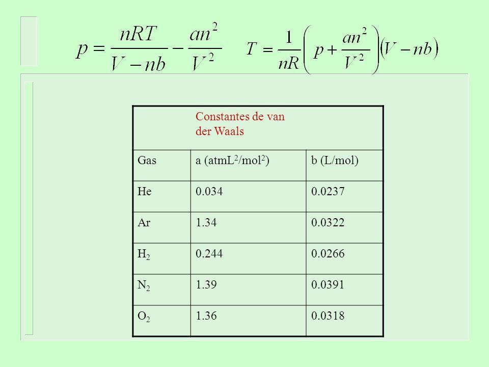 Constantes de van der Waals Gasa (atmL 2 /mol 2 )b (L/mol) He0.0340.0237 Ar1.340.0322 H2H2 0.2440.0266 N2N2 1.390.0391 O2O2 1.360.0318