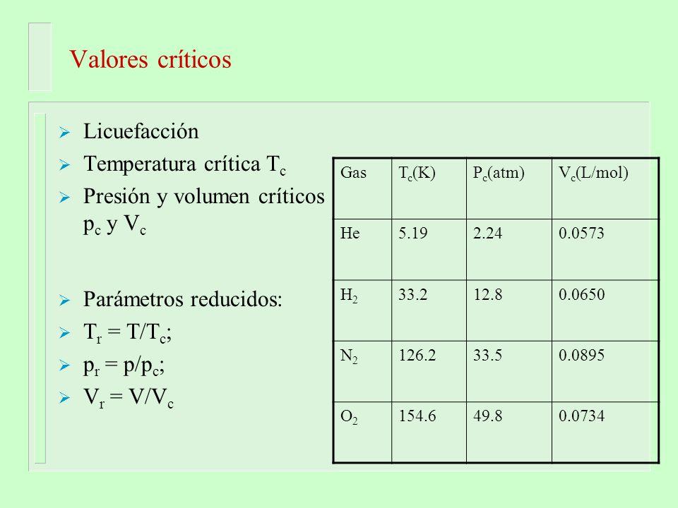 Valores críticos Licuefacción Temperatura crítica T c Presión y volumen críticos p c y V c Parámetros reducidos: T r = T/T c ; p r = p/p c ; V r = V/V