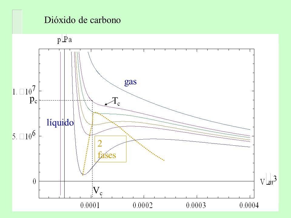 pcpc VcVc TcTc gas líquido Dióxido de carbono 2 fases
