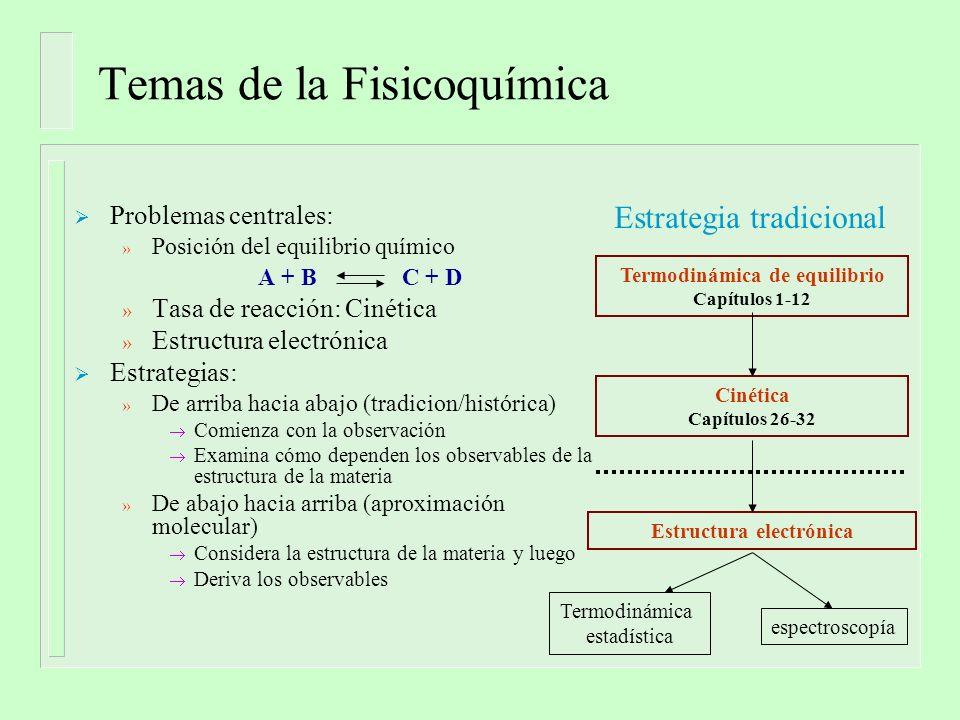 Temas de la Fisicoquímica Problemas centrales: » Posición del equilibrio químico A + B C + D » Tasa de reacción: Cinética » Estructura electrónica Est