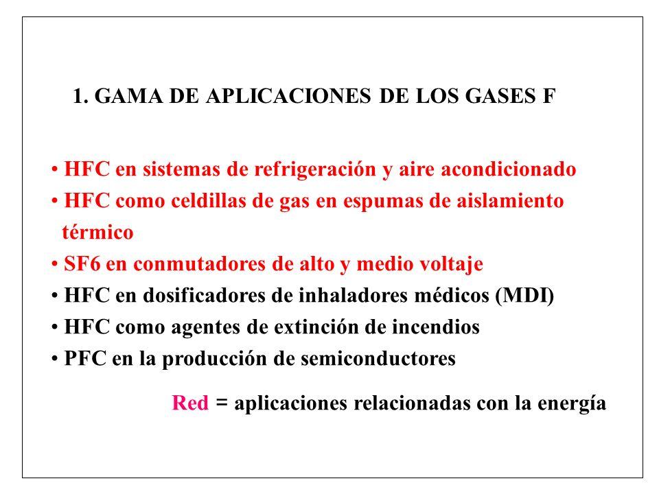 1. GAMA DE APLICACIONES DE LOS GASES F HFC en sistemas de refrigeración y aire acondicionado HFC como celdillas de gas en espumas de aislamiento térmi