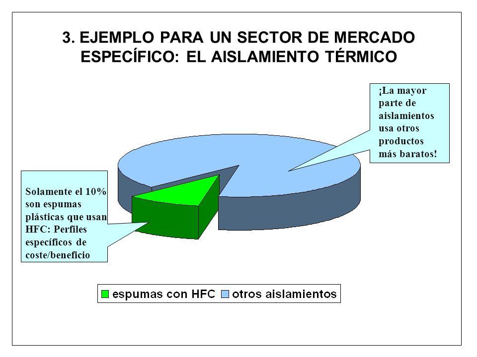 3. EJEMPLO PARA UN SECTOR DE MERCADO ESPECÍFICO: EL AISLAMIENTO TÉRMICO Solamente el 10% son espumas plásticas que usan HFC: Perfiles específicos de c