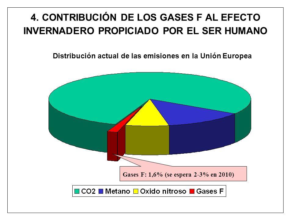 4. CONTRIBUCIÓN DE LOS GASES F AL EFECTO INVERNADERO PROPICIADO POR EL SER HUMANO Distribución actual de las emisiones en la Unión Europea Gases F: 1,