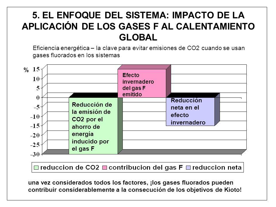 5. EL ENFOQUE DEL SISTEMA: IMPACTO DE LA APLICACIÓN DE LOS GASES F AL CALENTAMIENTO GLOBAL una vez considerados todos los factores, ¡los gases fluorad