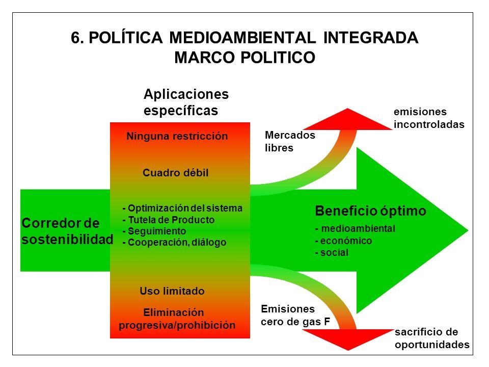 6. POLÍTICA MEDIOAMBIENTAL INTEGRADA MARCO POLITICO Corredor de sostenibilidad Ninguna restricción Eliminación progresiva/prohibición - Optimización d