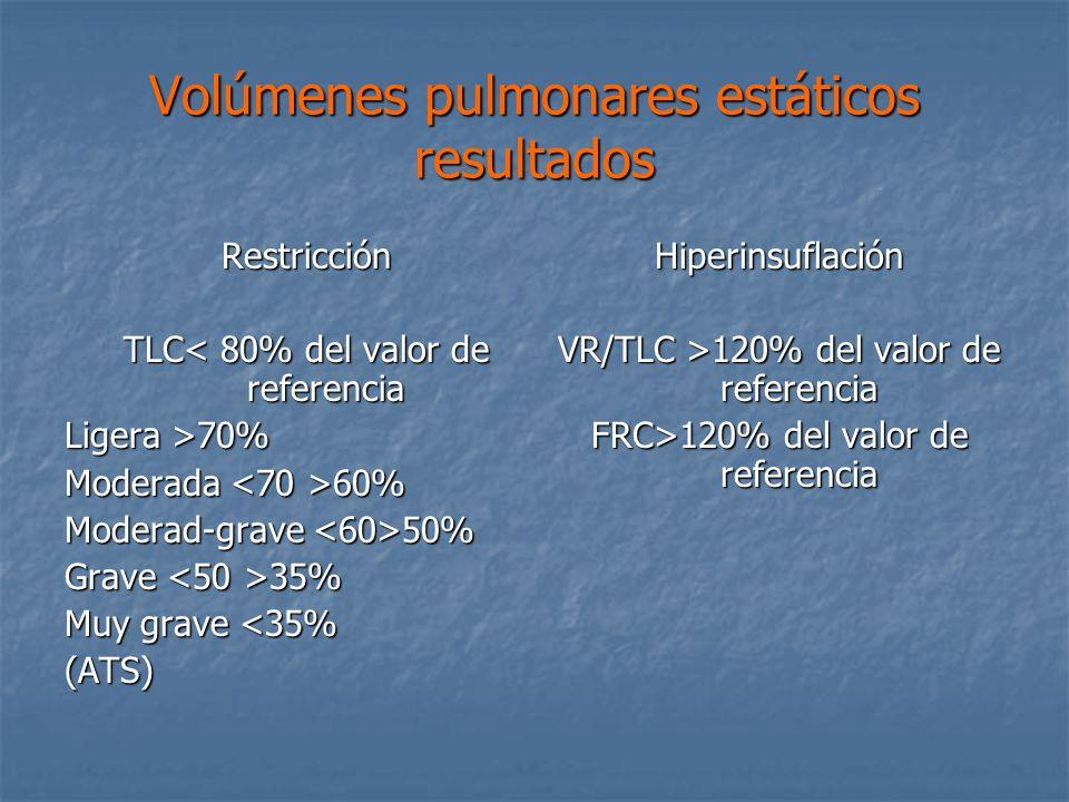 Volúmenes pulmonares estáticos resultados Restricción TLC< 80% del valor de referencia Ligera >70% Moderada 60% Moderad-grave 50% Grave 35% Muy grave