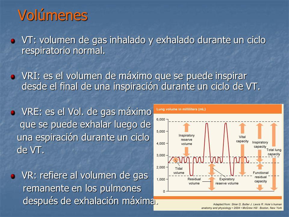 Volúmenes VT: volumen de gas inhalado y exhalado durante un ciclo respiratorio normal. VRI: es el volumen de máximo que se puede inspirar desde el fin