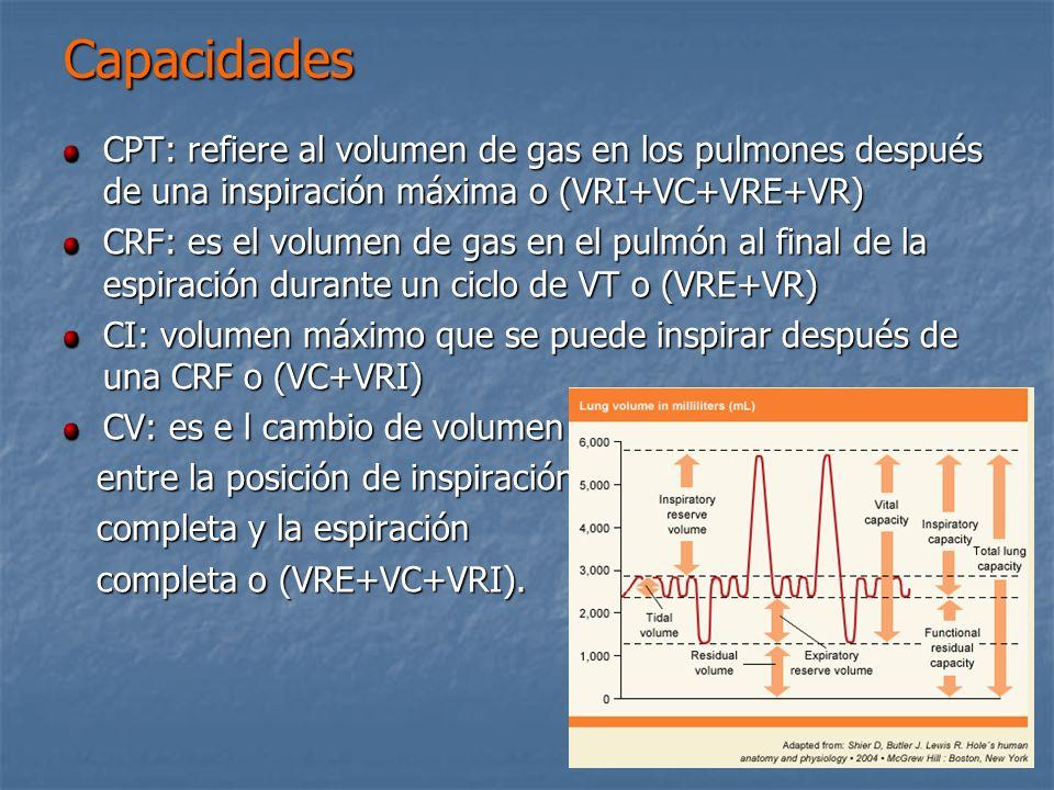 Capacidades CPT: refiere al volumen de gas en los pulmones después de una inspiración máxima o (VRI+VC+VRE+VR) CRF: es el volumen de gas en el pulmón
