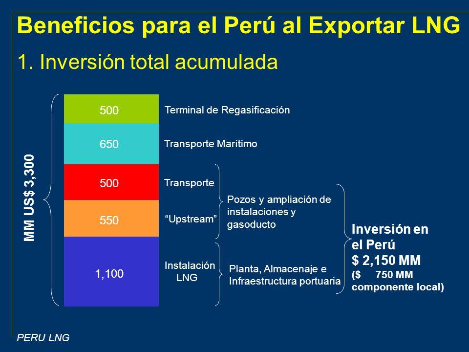 PERU LNG 1.