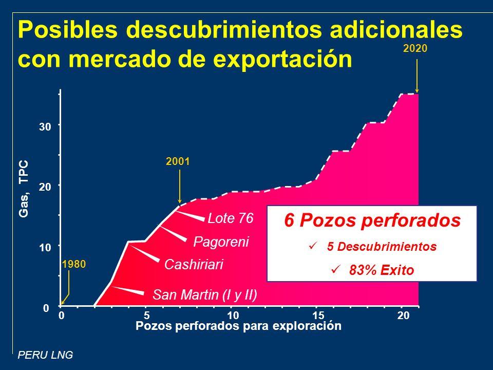 PERU LNG 0 10 20 30 05101520 Pozos perforados para exploración Gas, TPC 1980 2001 2020 Posibles descubrimientos adicionales con mercado de exportación Cashiriari Pagoreni Lote 76 San Martin (I y II) 6 Pozos perforados 5 Descubrimientos 83% Exito
