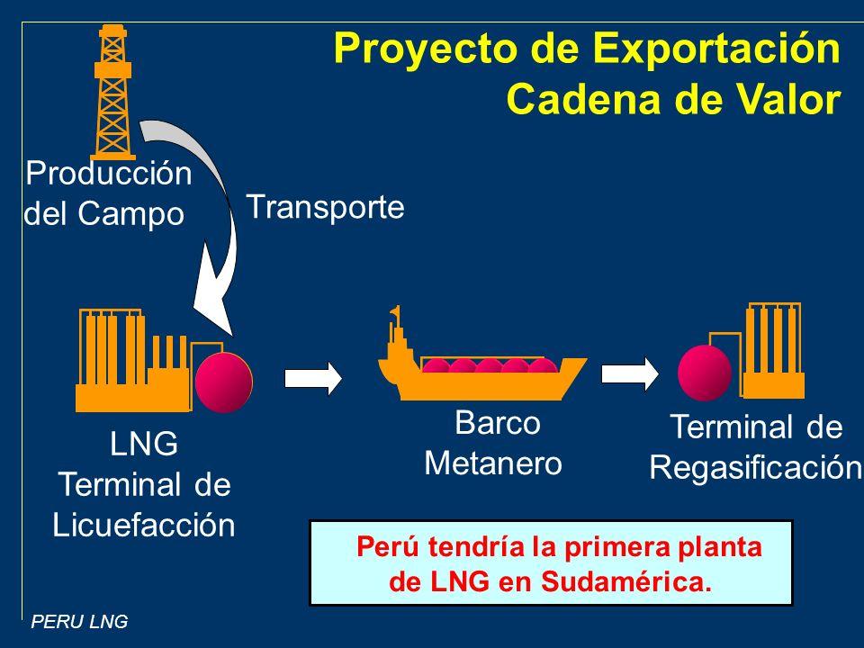 PERU LNG Terminal de Regasificación LNG Terminal de Licuefacción Producción del Campo Perú tendría la primera planta de LNG en Sudamérica.