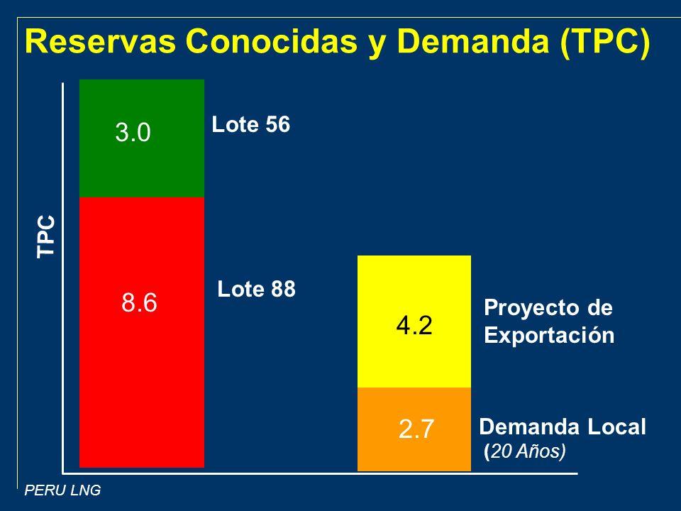 PERU LNG Lote 56 Proyecto de Exportación Demanda Local (20 Años) 3.0 8.6 2.7 4.2 Lote 88 Reservas Conocidas y Demanda (TPC) TPC