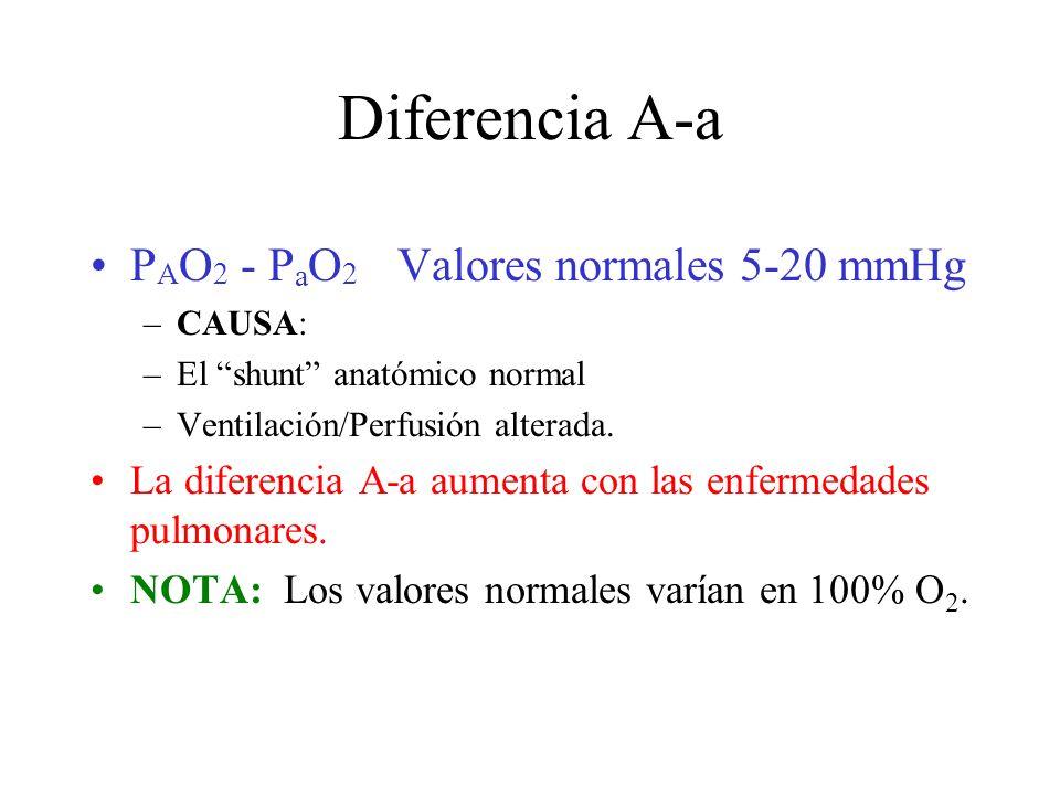 Diferencia A-a P A O 2 - P a O 2 Valores normales 5-20 mmHg –CAUSA: –El shunt anatómico normal –Ventilación/Perfusión alterada.