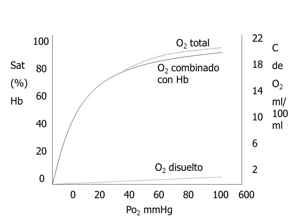 O 2 disuelto O 2 combinado con Hb O 2 total 0 20 40 60 80 100 600 Po 2 mmHg 100 80 60 40 20 0 Sat (%) Hb 22 18 14 10 6 2 C de O 2 ml/ 100 ml