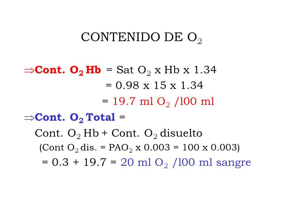 CONTENIDO DE O 2 Cont.O 2 Hb = Sat O 2 x Hb x 1.34 = 0.98 x 15 x 1.34 = 19.7 ml O 2 /l00 ml Cont.