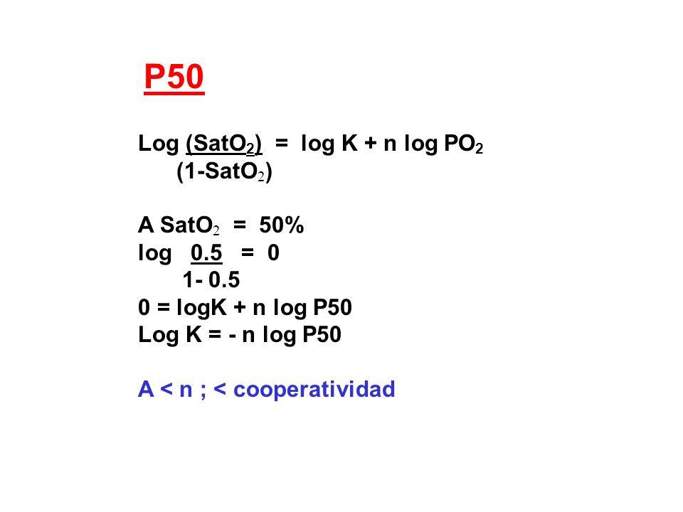 Log (SatO 2 ) = log K + n log PO 2 (1-SatO 2 ) A SatO 2 = 50% log 0.5 = 0 1- 0.5 0 = logK + n log P50 Log K = - n log P50 A < n ; < cooperatividad P50