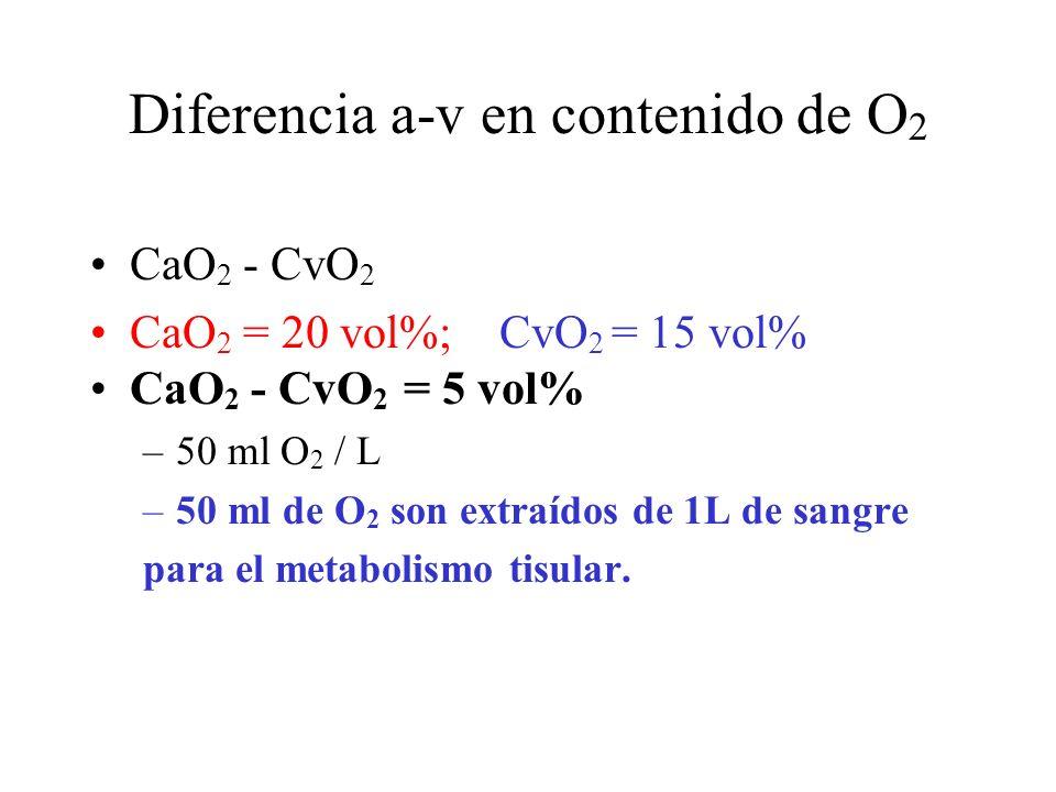 Diferencia a-v en contenido de O 2 CaO 2 - CvO 2 CaO 2 = 20 vol%; CvO 2 = 15 vol% CaO 2 - CvO 2 = 5 vol% –50 ml O 2 / L –50 ml de O 2 son extraídos de 1L de sangre para el metabolismo tisular.