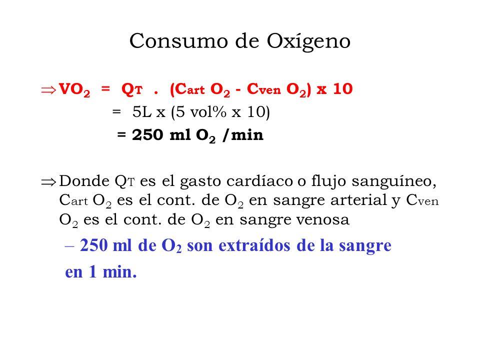 Consumo de Oxígeno VO 2 = Q T.