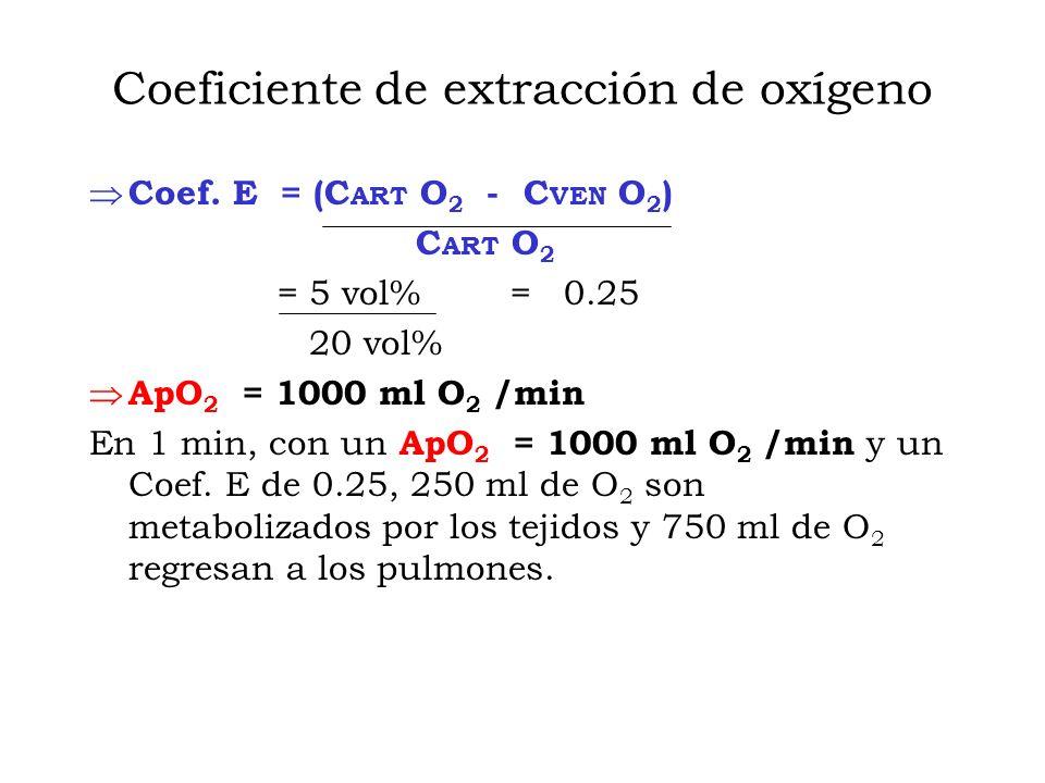 Coeficiente de extracción de oxígeno Coef.