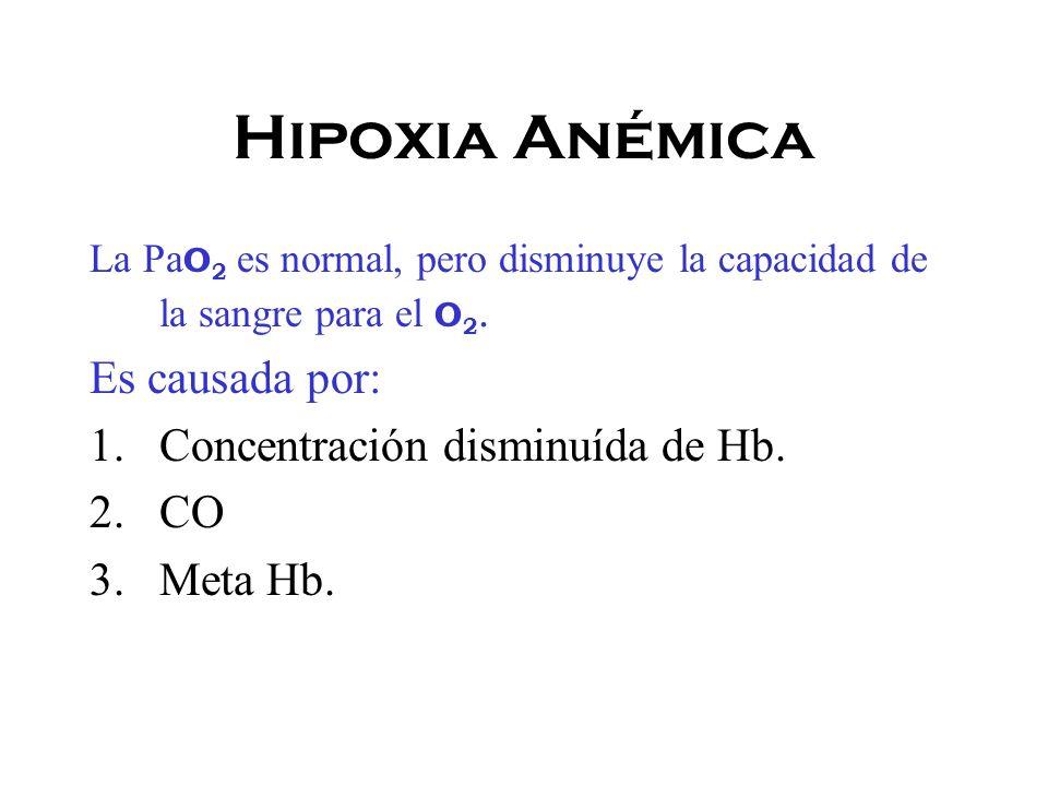 Hipoxia Anémica La Pa O 2 es normal, pero disminuye la capacidad de la sangre para el O 2.