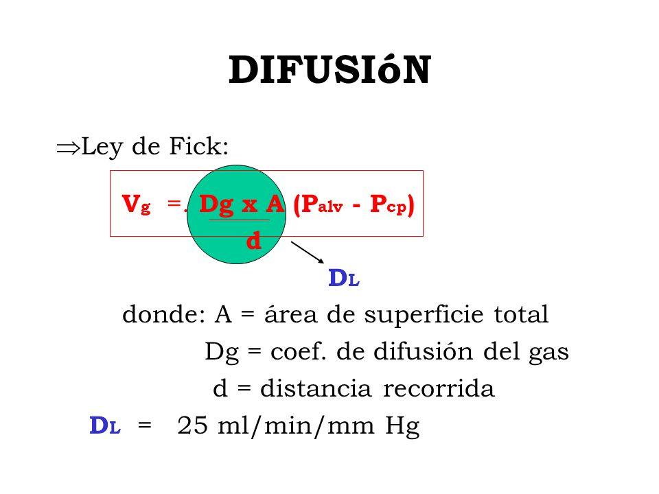 LEY DE HENRY [O 2 ] =.PO 2 PO 2 = [O 2 ] / = 0.003 ml O 2 /100 ml.