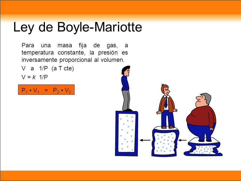 Ley de Boyle-Mariotte Para una masa fija de gas, a temperatura constante, la presión es inversamente proporcional al volumen. V a 1/P (a T cte) V = k