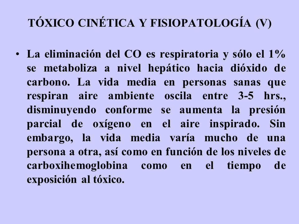 TÓXICO CINÉTICA Y FISIOPATOLOGÍA (V) La eliminación del CO es respiratoria y sólo el 1% se metaboliza a nivel hepático hacia dióxido de carbono. La vi