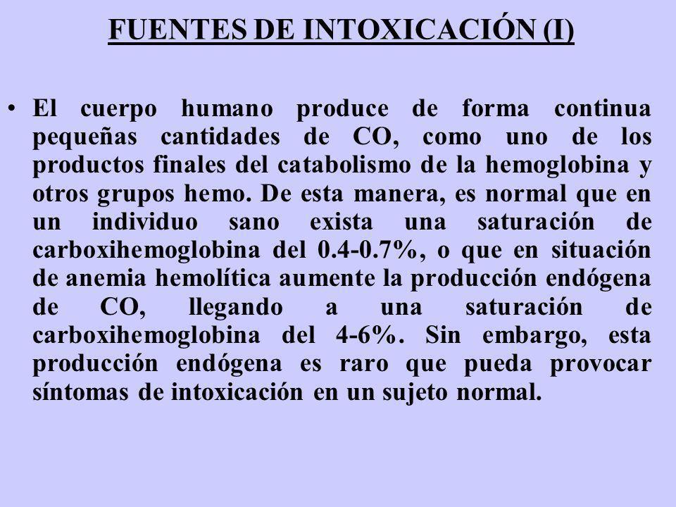 FUENTES DE INTOXICACIÓN (I) El cuerpo humano produce de forma continua pequeñas cantidades de CO, como uno de los productos finales del catabolismo de