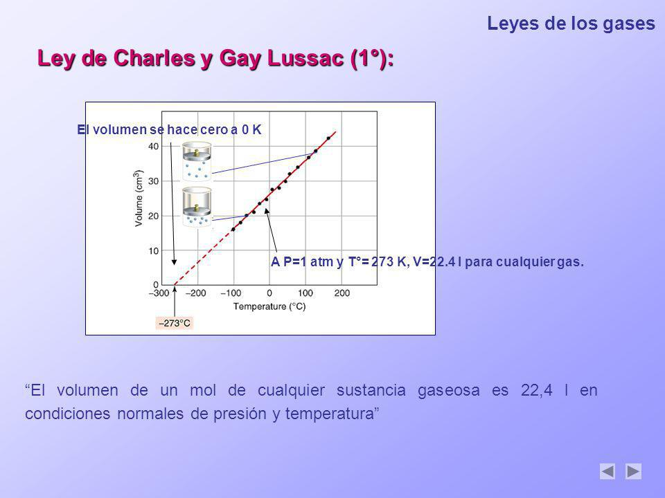 Leyes de los gases A P=1 atm y T°= 273 K, V=22.4 l para cualquier gas. El volumen se hace cero a 0 K Ley de Charles y Gay Lussac (1°): El volumen de u