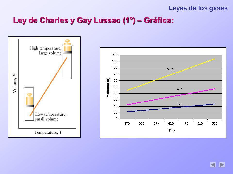 Leyes de los gases Ley de Charles y Gay Lussac (1°) – Gráfica:
