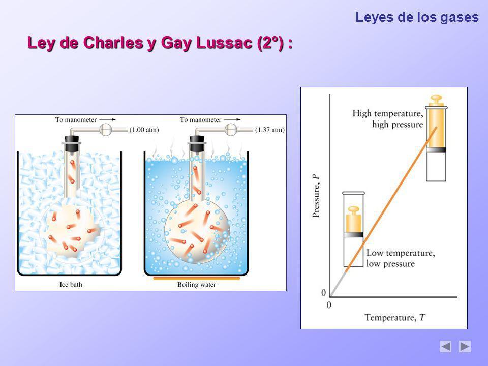 Leyes de los gases Ley de Charles y Gay Lussac (2°) :