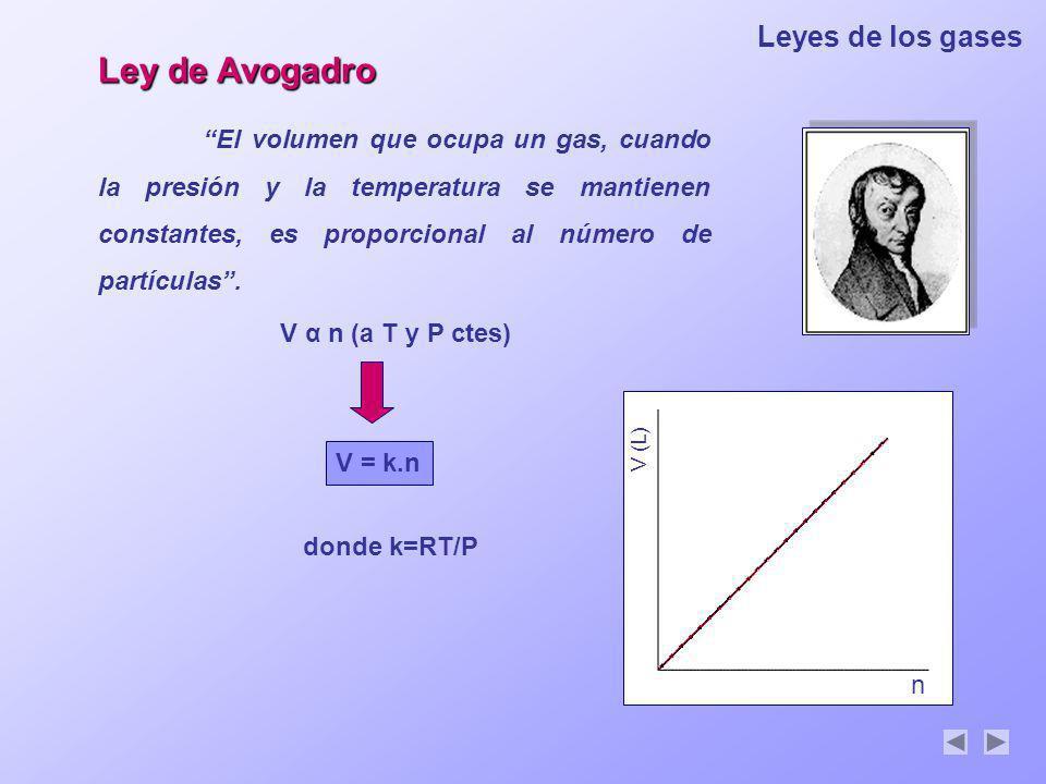 Leyes de los gases Ley de Avogadro El volumen que ocupa un gas, cuando la presión y la temperatura se mantienen constantes, es proporcional al número