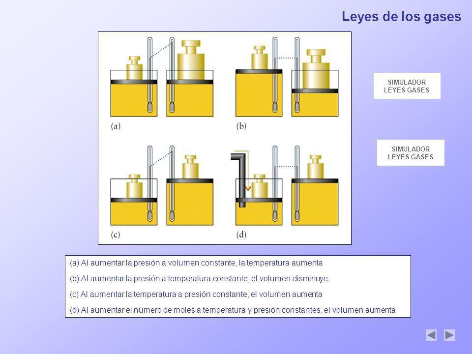 Leyes de los gases SIMULADOR LEYES GASES (a) Al aumentar la presión a volumen constante, la temperatura aumenta (b) Al aumentar la presión a temperatu