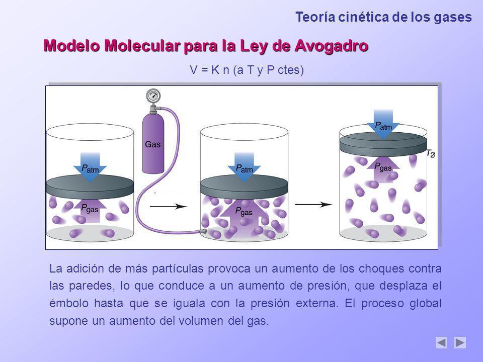 Modelo Molecular para la Ley de Avogadro V = K n (a T y P ctes) La adición de más partículas provoca un aumento de los choques contra las paredes, lo