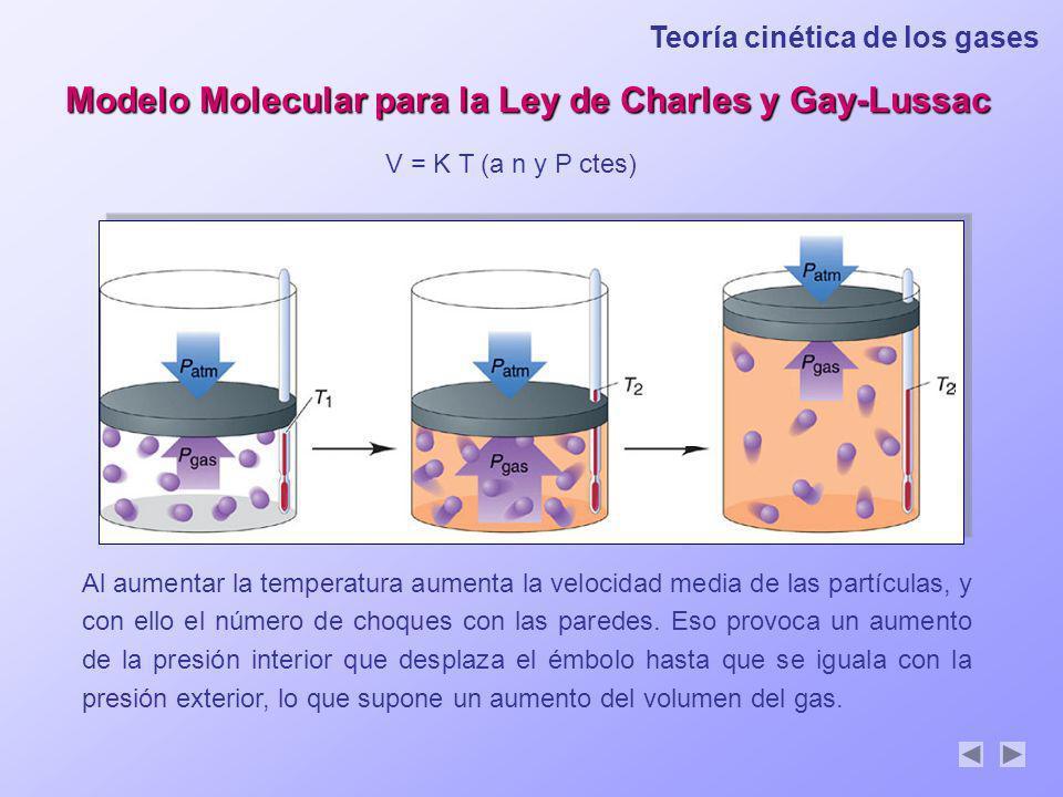 Modelo Molecular para la Ley de Charles y Gay-Lussac V = K T (a n y P ctes) Al aumentar la temperatura aumenta la velocidad media de las partículas, y