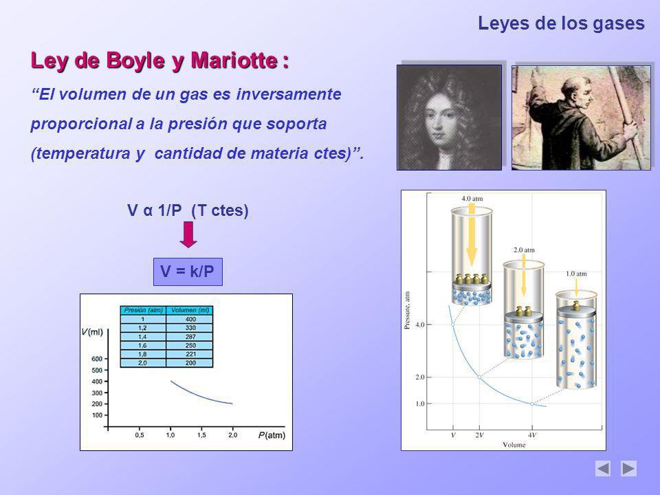 Leyes de los gases Ley de Boyle y Mariotte : El volumen de un gas es inversamente proporcional a la presión que soporta (temperatura y cantidad de mat