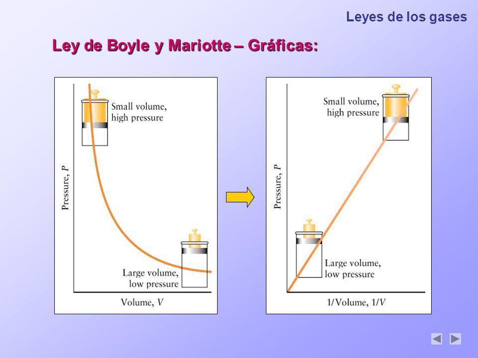 Leyes de los gases Ley de Boyle y Mariotte – Gráficas: