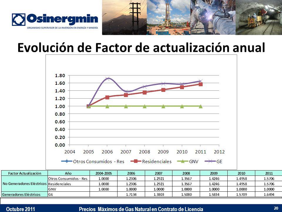 Evolución de Factor de actualización anual 20 Octubre 2011Precios Máximos de Gas Natural en Contrato de Licencia
