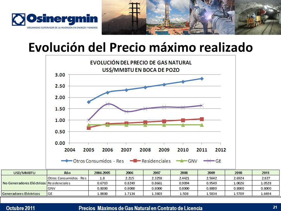 Evolución del Precio máximo realizado 21 Octubre 2011Precios Máximos de Gas Natural en Contrato de Licencia