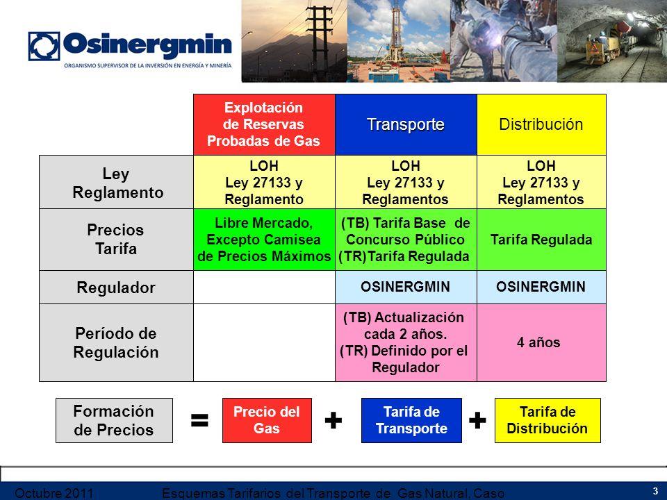 Ley Reglamento Regulador Período de Regulación Precios Tarifa Explotación de Reservas Probadas de GasTransporteDistribución LOH Ley 27133 y Reglamento