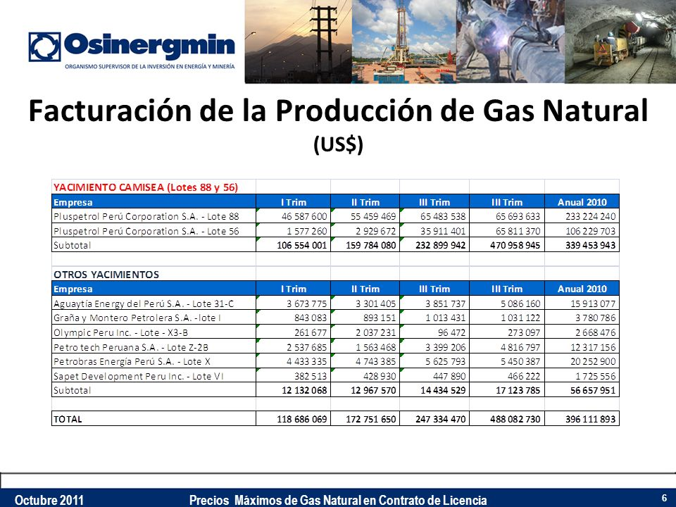 Facturación de la Producción de Gas Natural (US$) 6 Octubre 2011Precios Máximos de Gas Natural en Contrato de Licencia