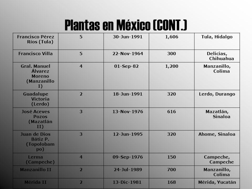 Plantas en México (CONT.) Francisco Pérez Ríos (Tula) 5 30-Jun-19911,606Tula, Hidalgo Francisco Villa5 22-Nov-1964300Delicias, Chihuahua Gral.
