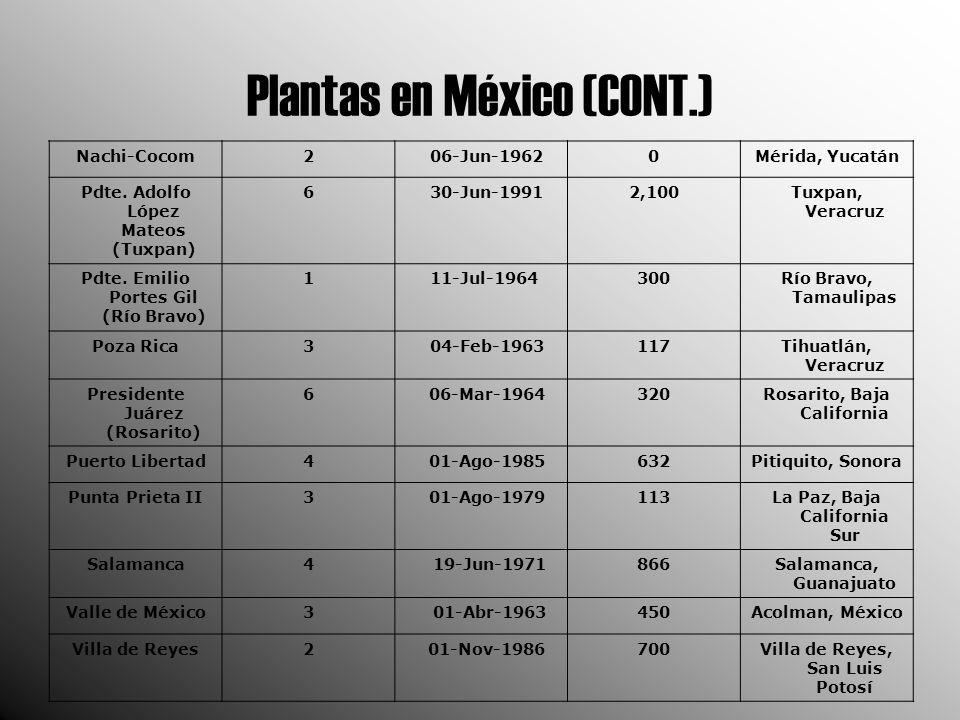 Plantas en México (CONT.) Nachi-Cocom2 06-Jun-19620Mérida, Yucatán Pdte.